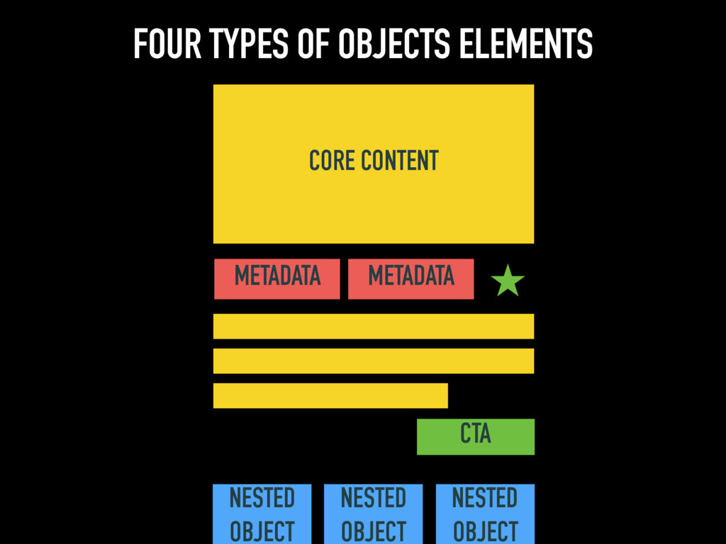 FOUR TYPES OF OBJECTS ELEMENTS CORE CONTENT MET...
