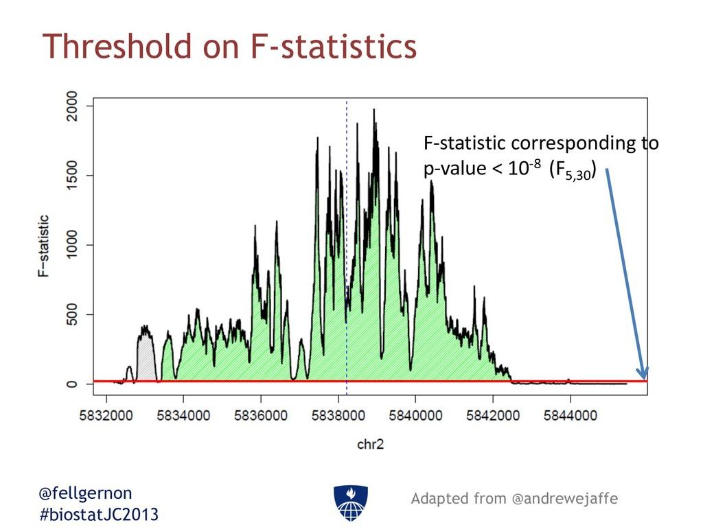 @fellgernon #biostatJC2013 Threshold on F-stati...