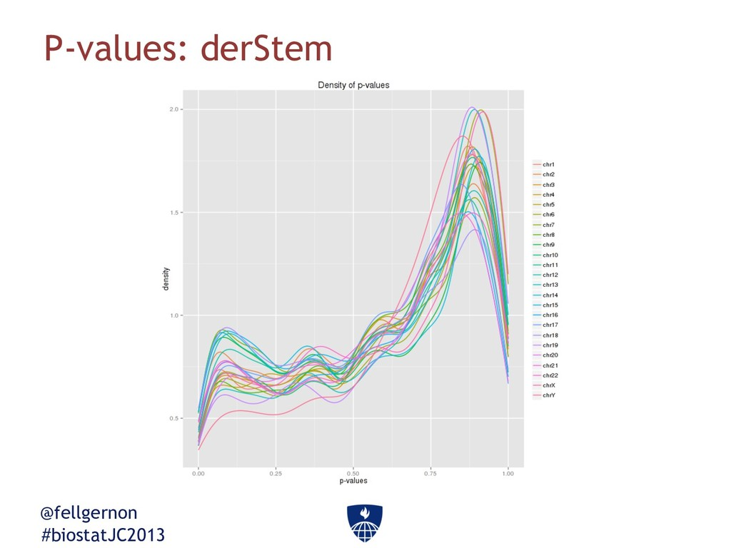 @fellgernon #biostatJC2013 P-values: derStem