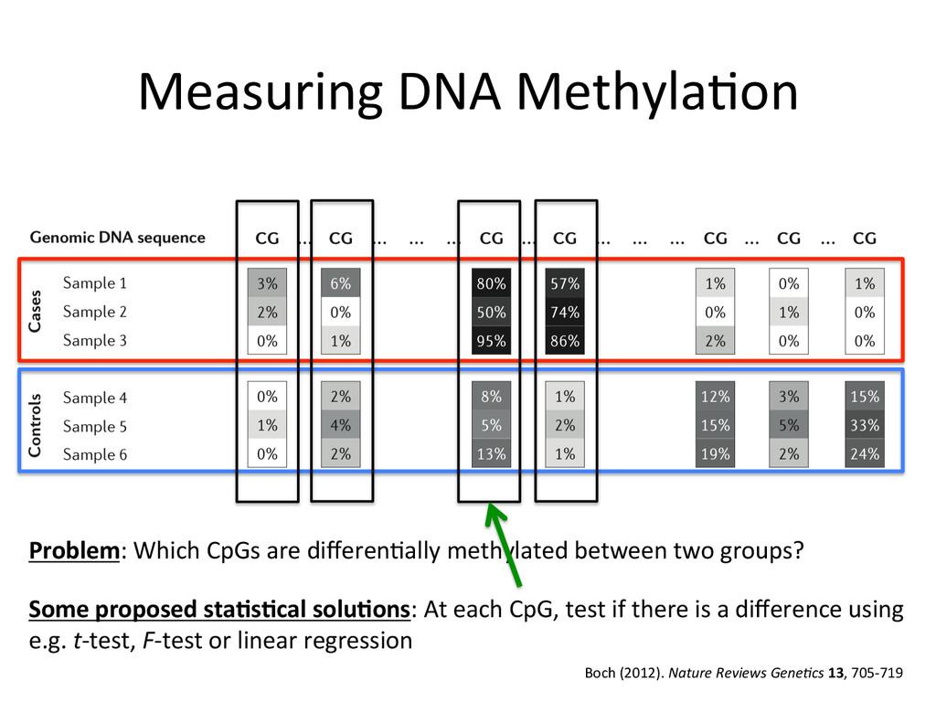 Measuring DNA Methyla(on  Boch (201...