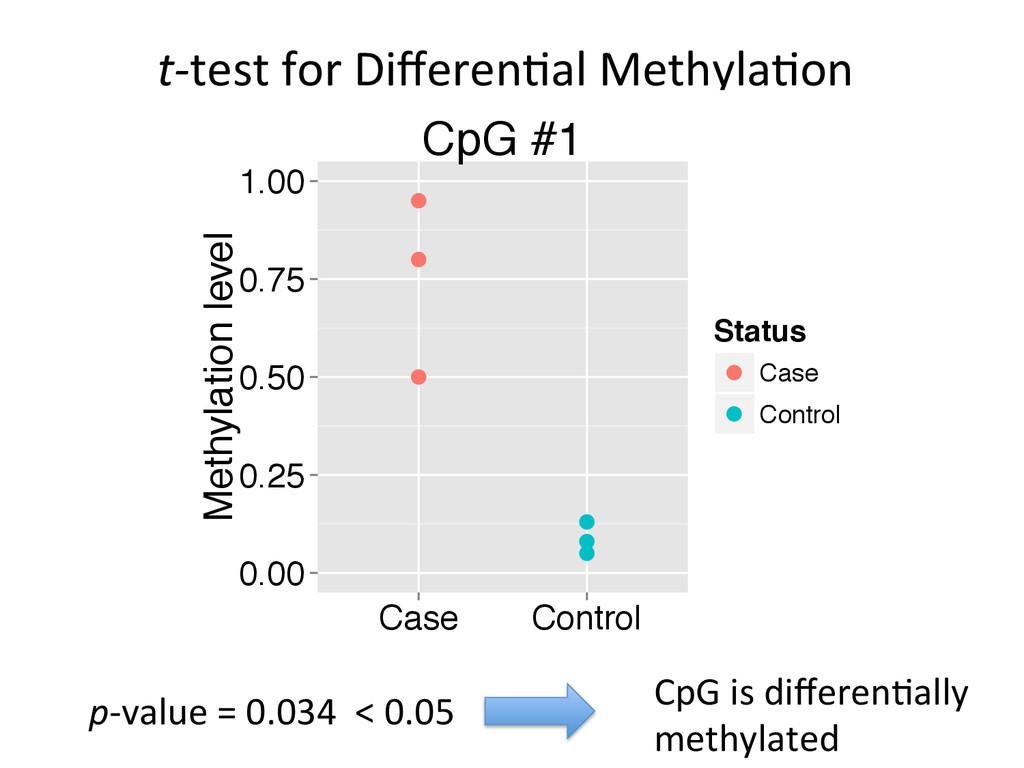 t-‐test for Differen(al Methyla(on ...