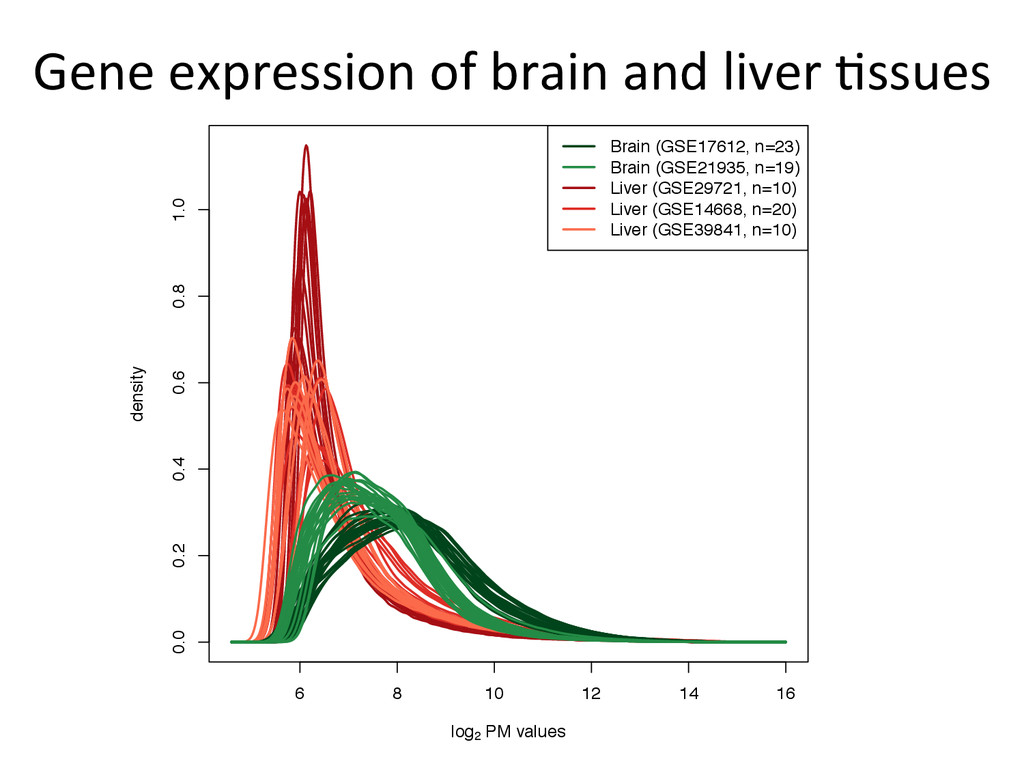 Gene	