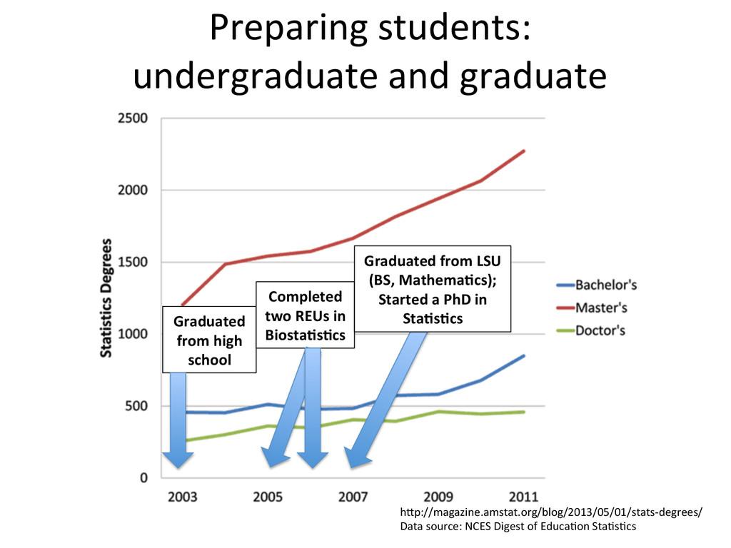 Preparing students:   undergraduate ...