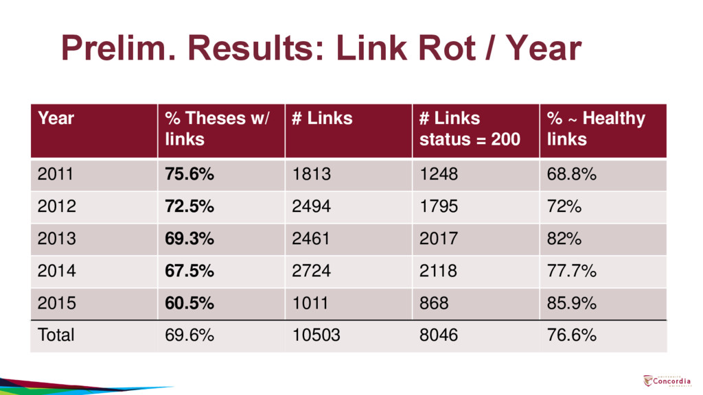 Prelim. Results: Link Rot / Year Year % Theses ...