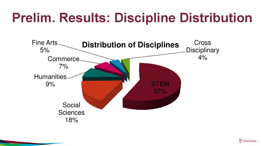 Prelim. Results: Discipline Distribution STEM 5...
