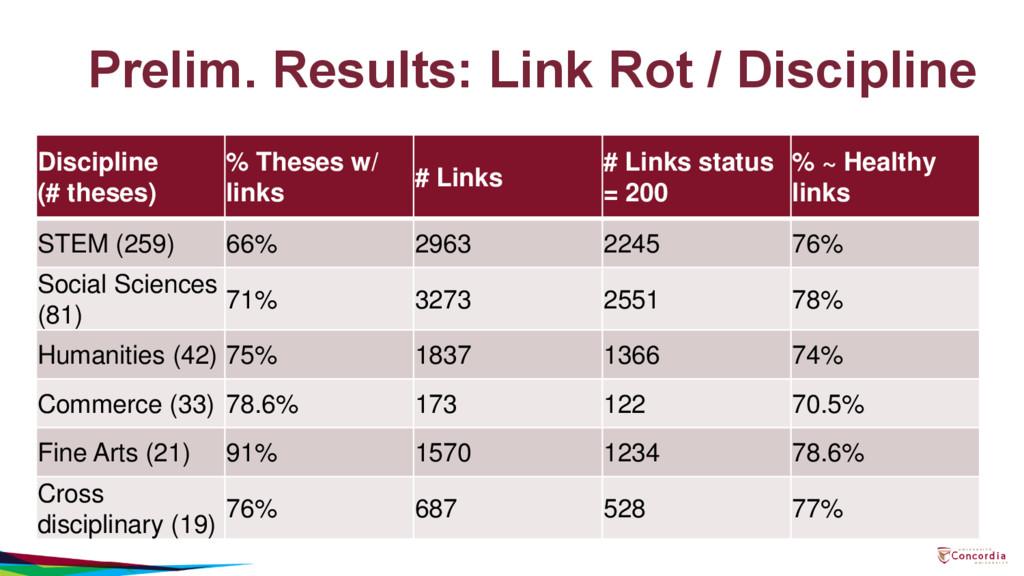 Prelim. Results: Link Rot / Discipline Discipli...