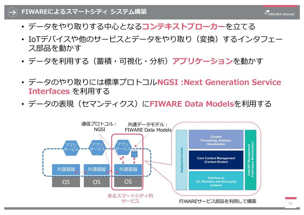 FIWAREによるスマートシティ システム構築 • データをやり取りする中⼼となるコンテキスト...