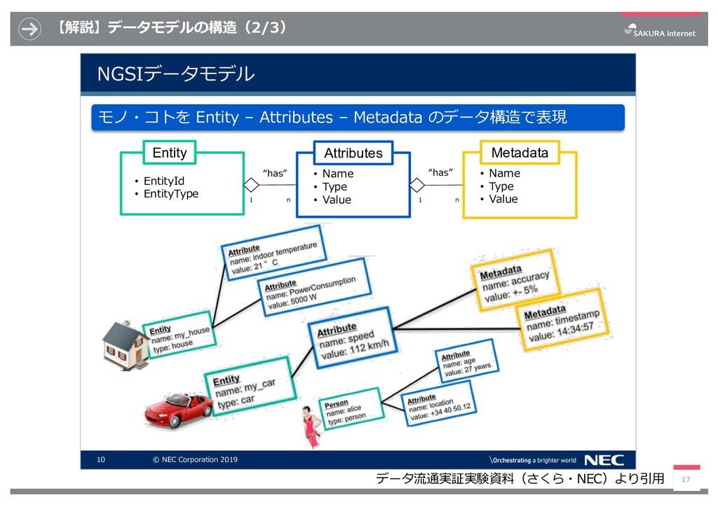 【解説】データモデルの構造(2/3) 17 データ流通実証実験資料(さくら・NEC)より引⽤ ...
