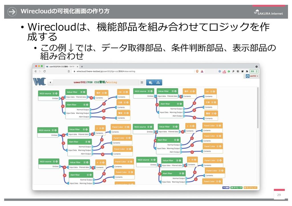 Wirecloudの可視化画⾯の作り⽅ • Wirecloudは、機能部品を組み合わせてロジッ...