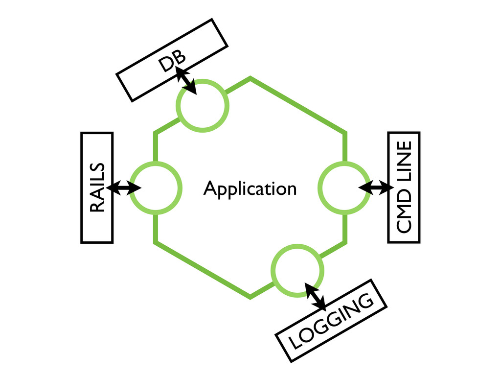 RAILS DB LOGGING CMD LINE Application