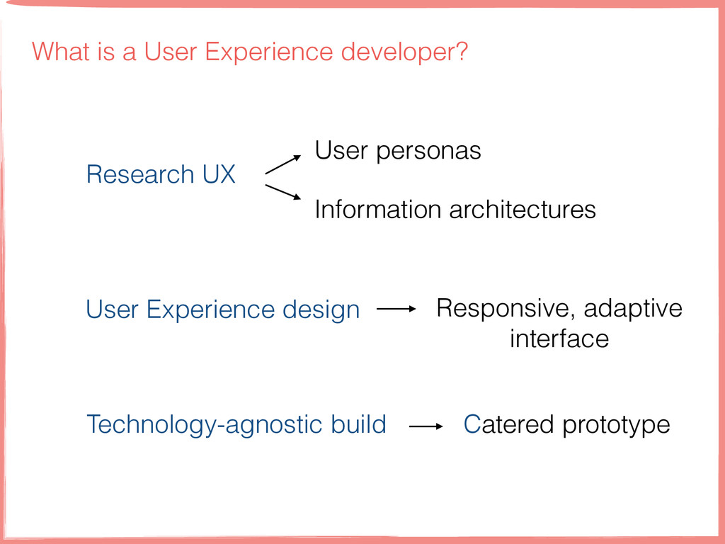 What is a User Experience developer? Research U...