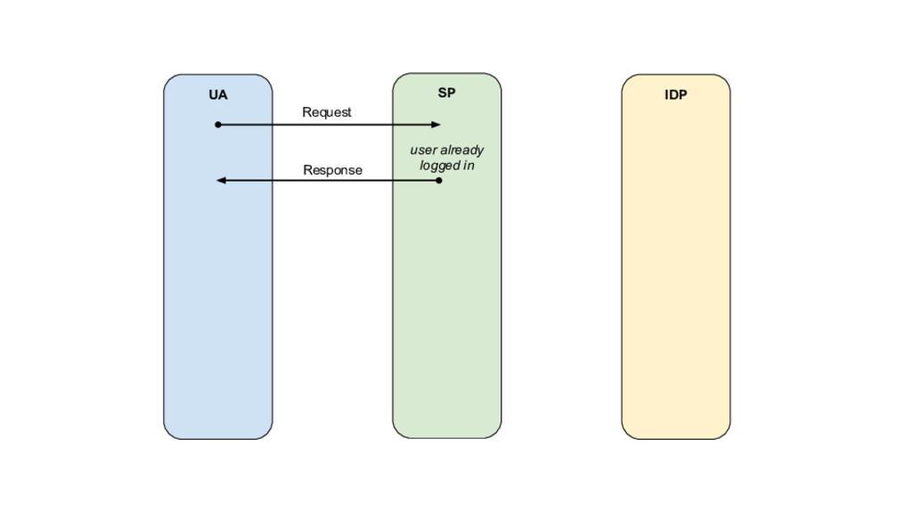 UA SP IDP Request Response user already logged ...