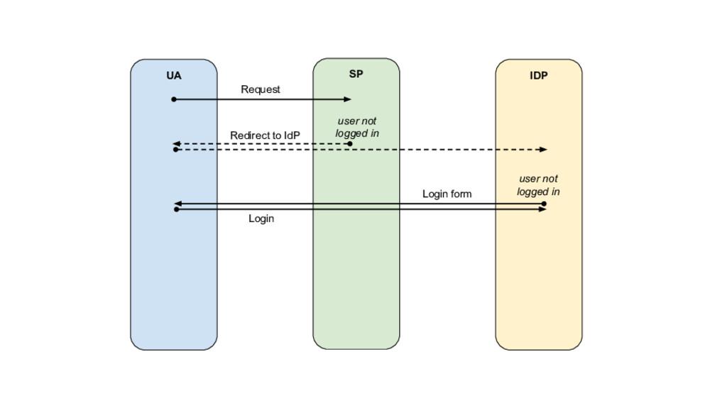 UA SP IDP Request Redirect to IdP Login user no...