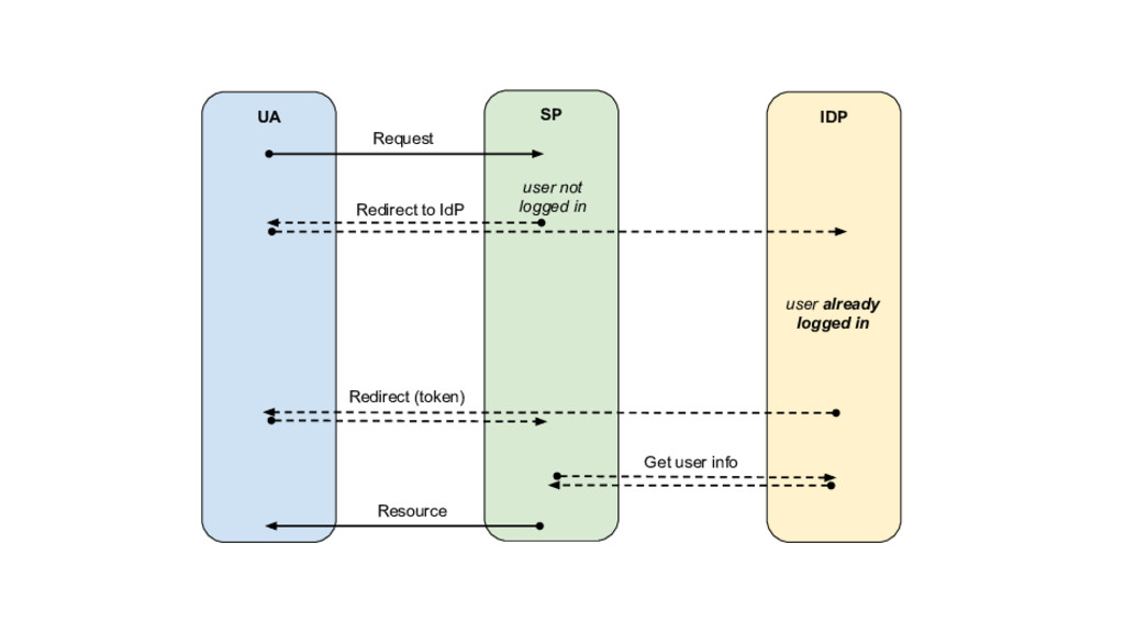 UA SP IDP Request Redirect to IdP Redirect (tok...