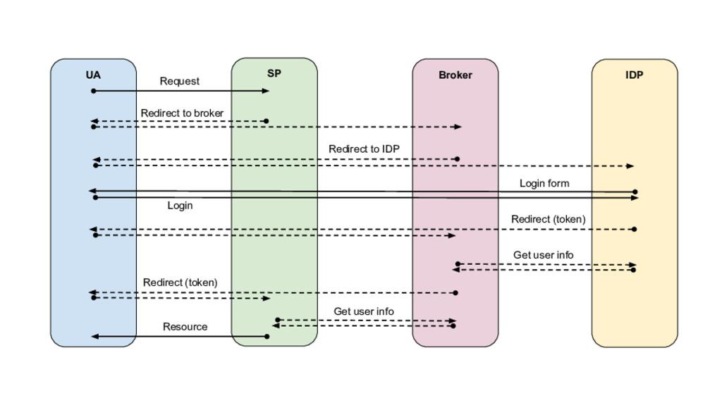 IDP UA SP Broker Request Redirect to broker Log...