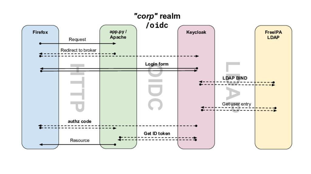 HTTP OIDC LDAP FreeIPA LDAP Firefox app.py / Ap...