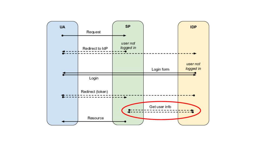 UA SP IDP Request Redirect to IdP Login Redirec...
