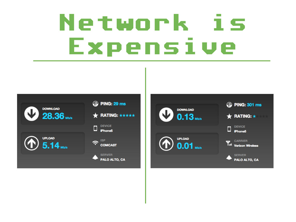 Network is Expensive