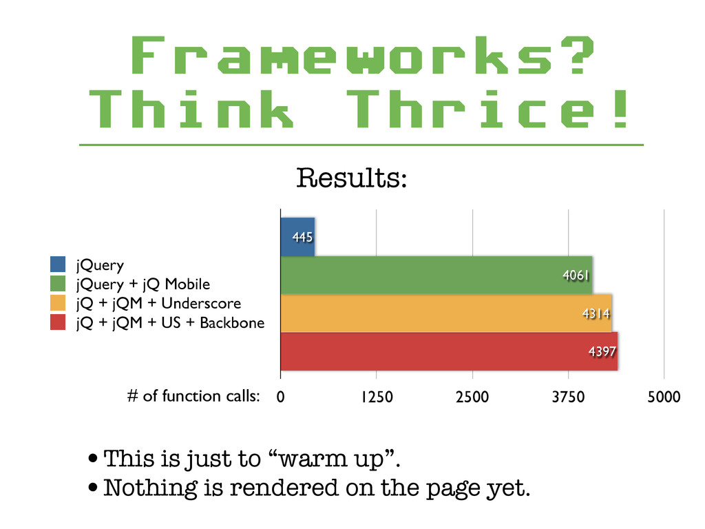 Frameworks? Think Thrice! Results: 0 1250 2500 ...