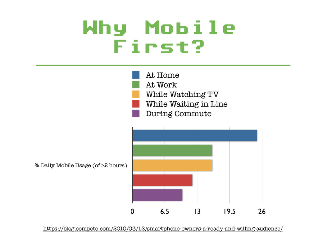 Why Mobile First? https://blog.compete.com/2010...