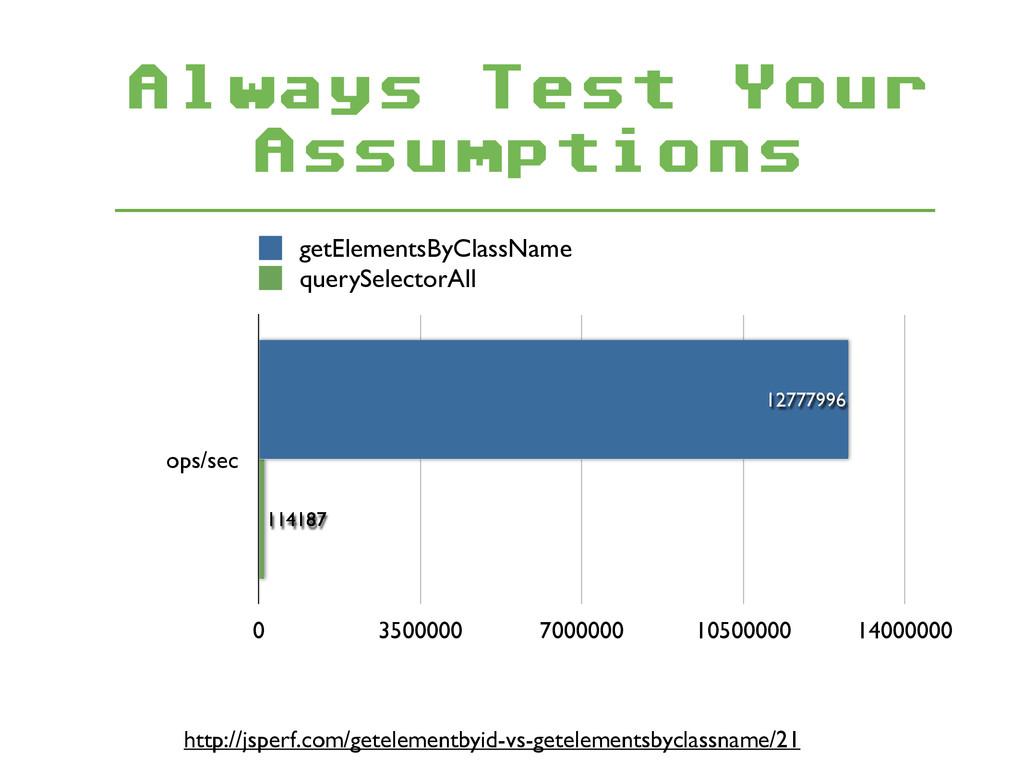 Always Test Your Assumptions ops/sec 0 3500000 ...