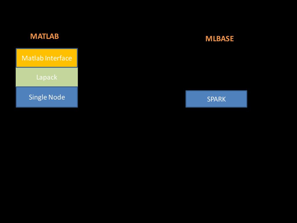Lapack Single Node Matlab Interface MATLAB SPAR...