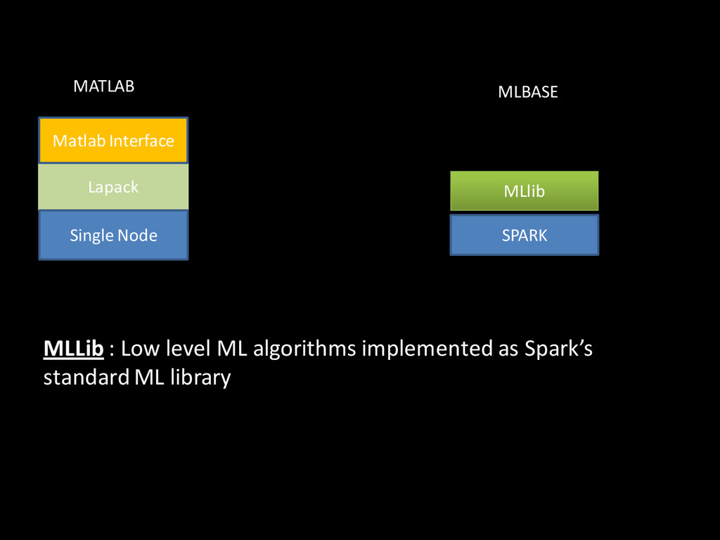 MLLib : Low level ML algorithms implemented as ...