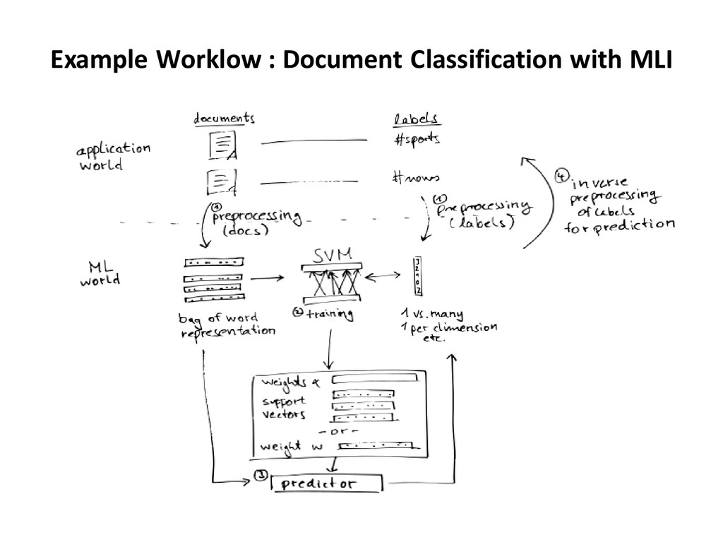 Example Worklow : Document Classification with ...