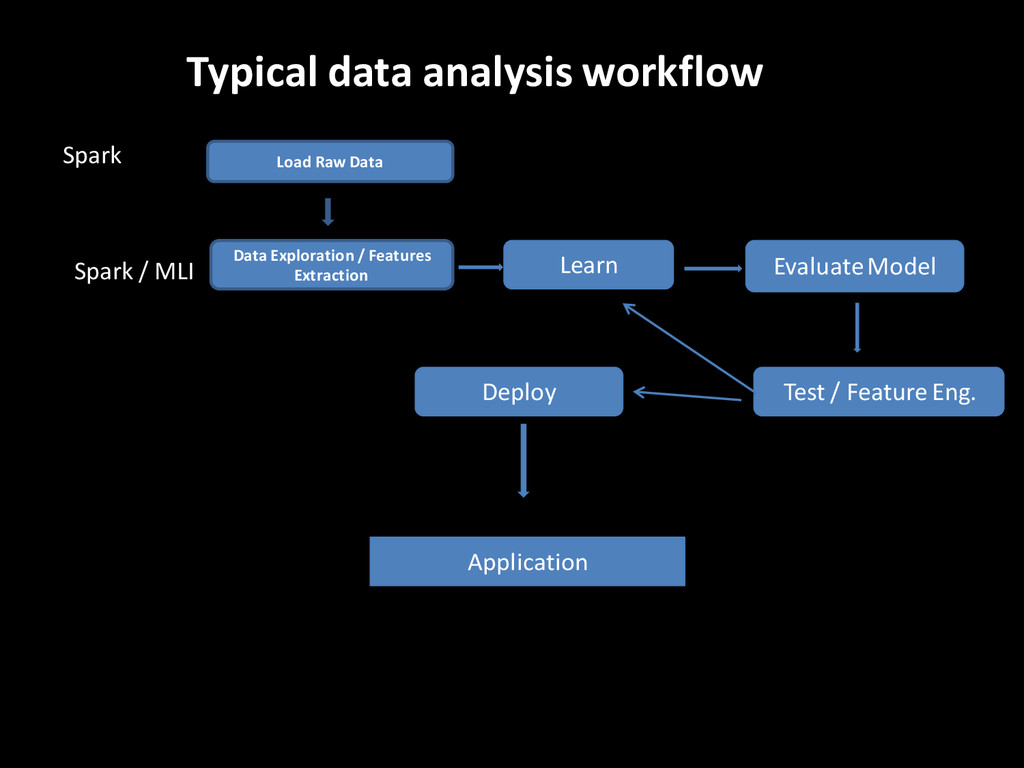 Typical data analysis workflow Spark /MLI Load ...