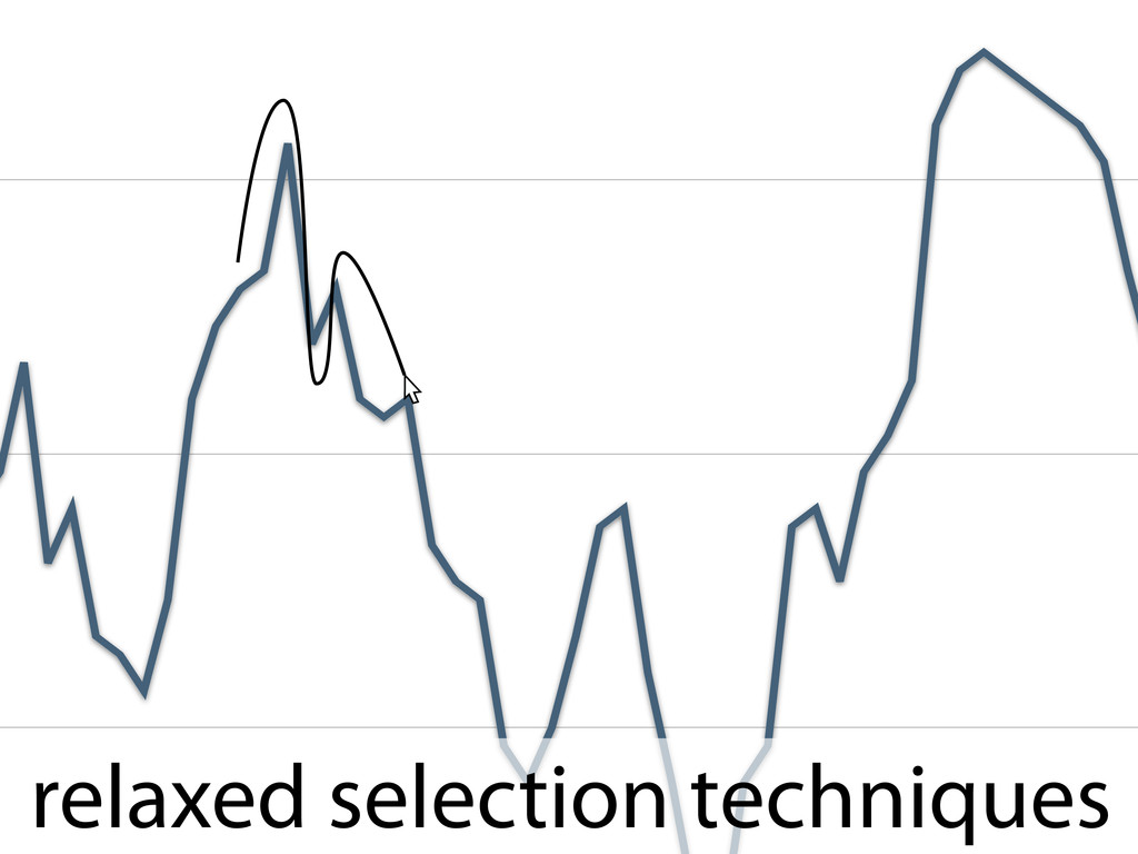 relaxed selection techniques