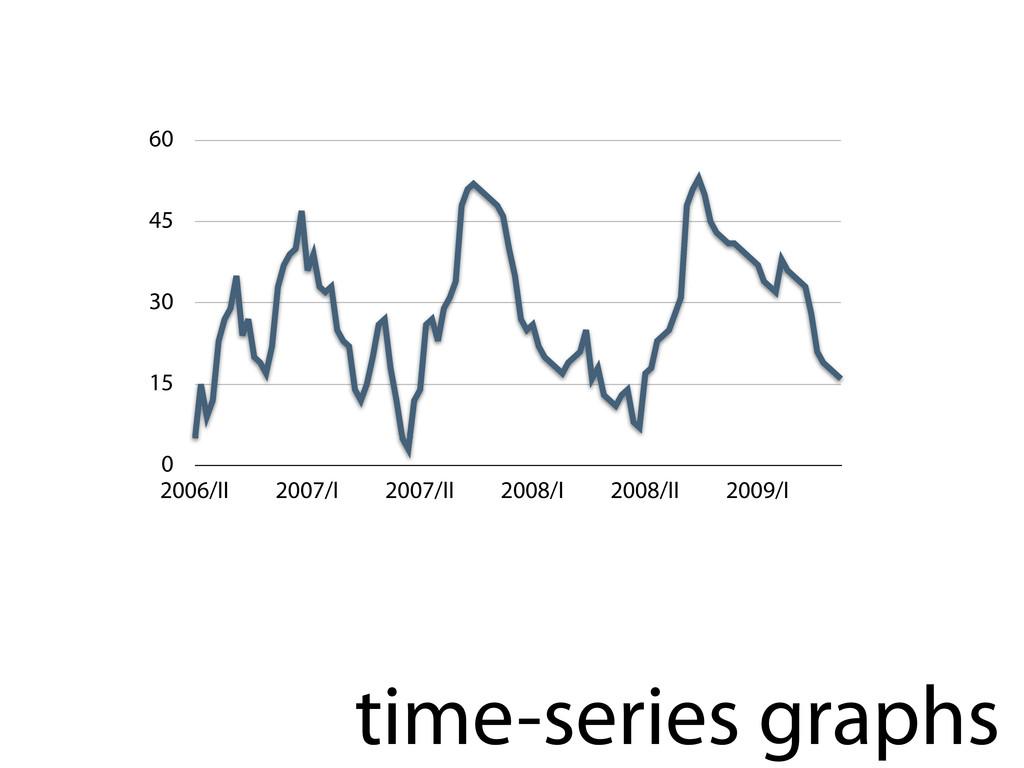 time-series graphs 0 15 30 45 60 2006/II 2007/I...