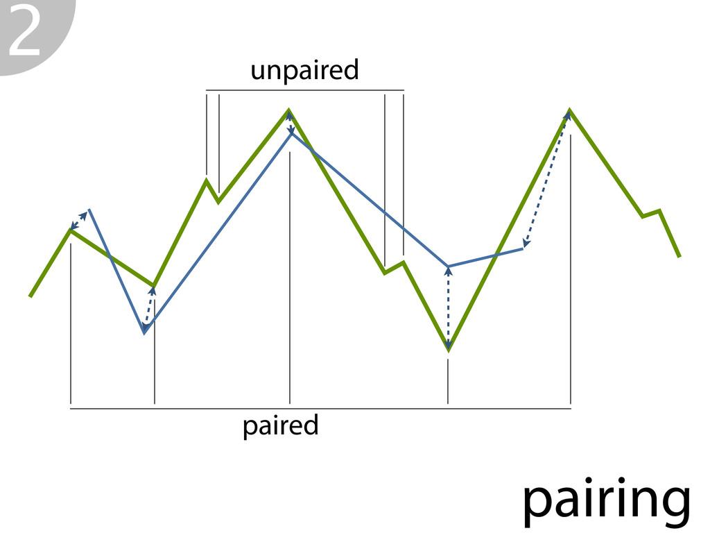 pairing unpaired paired 2