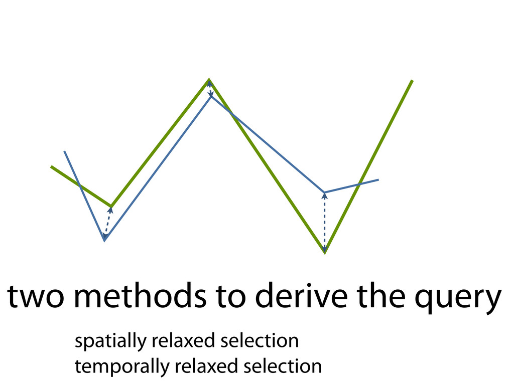 two methods to derive the query spatially relax...