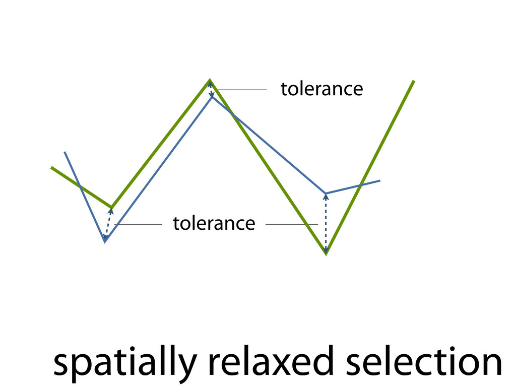 spatially relaxed selection tolerance tolerance