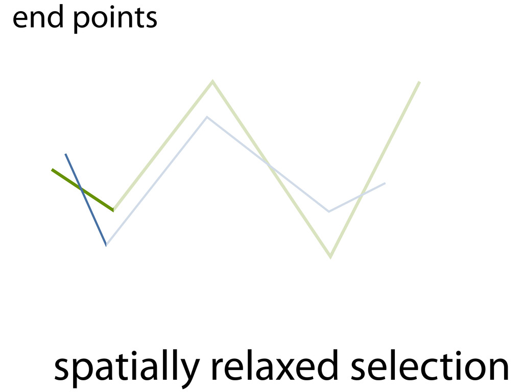 spatially relaxed selection end points