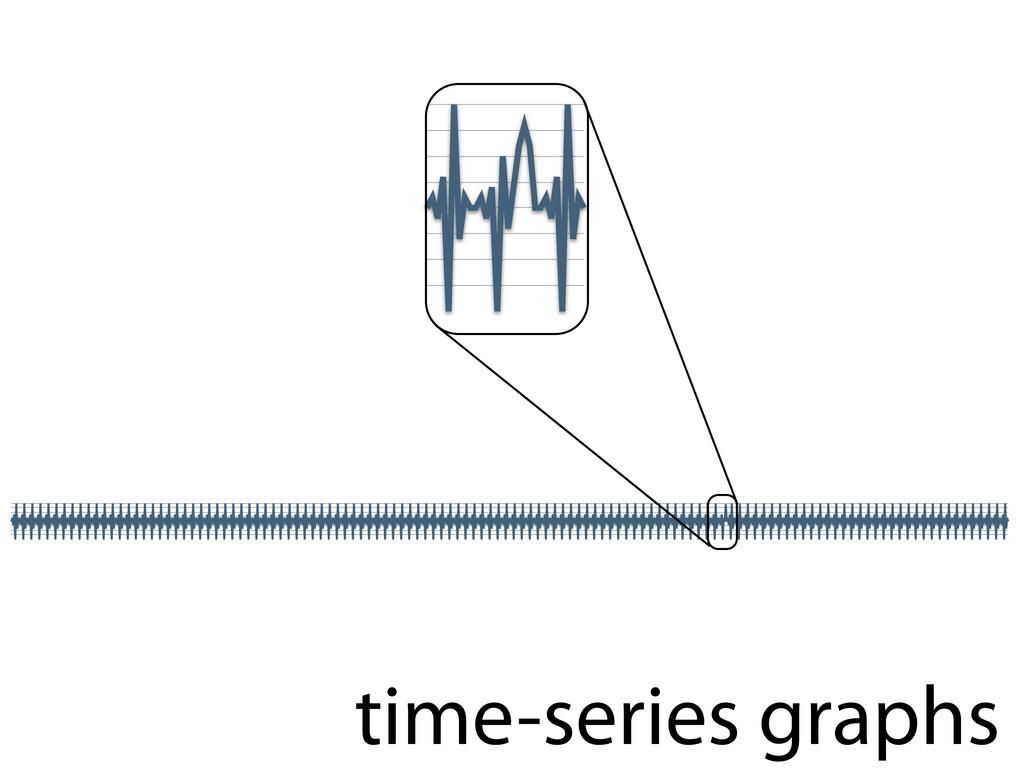 time-series graphs