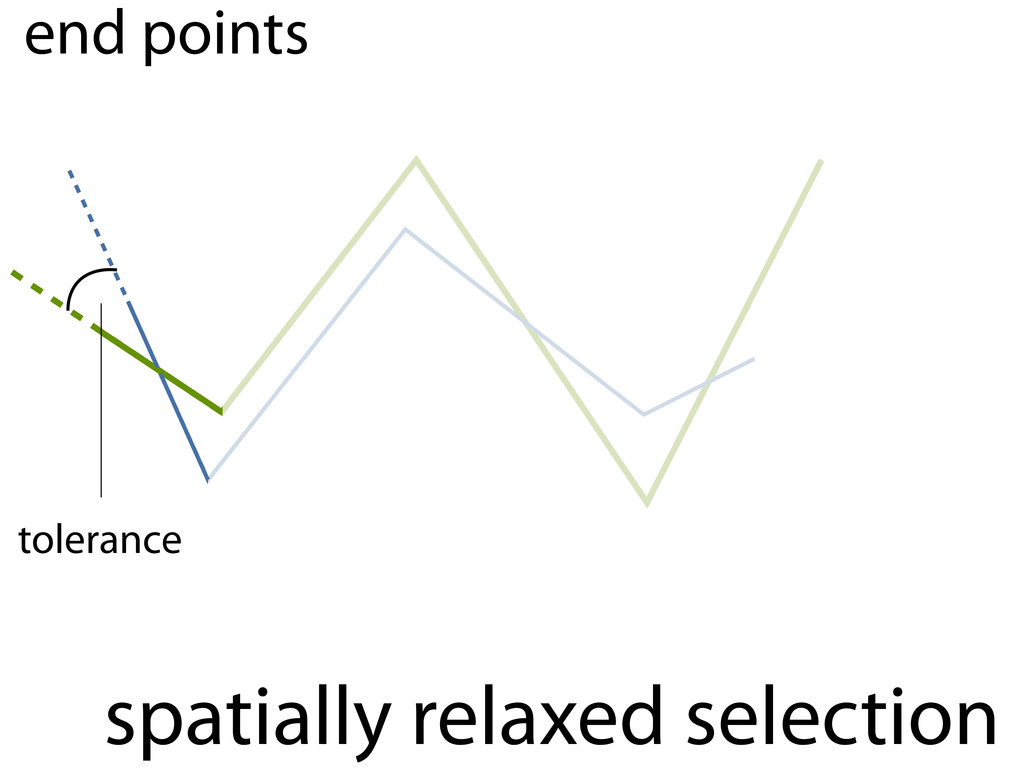 spatially relaxed selection end points tolerance