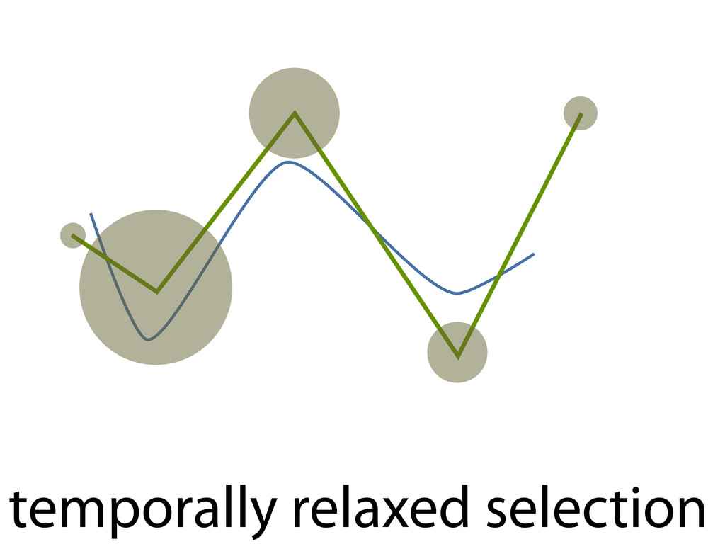 temporally relaxed selection