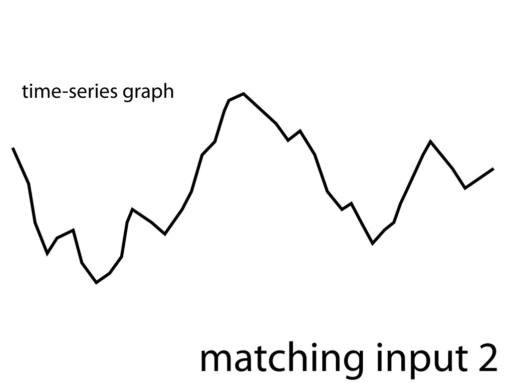 matching input 2 time-series graph
