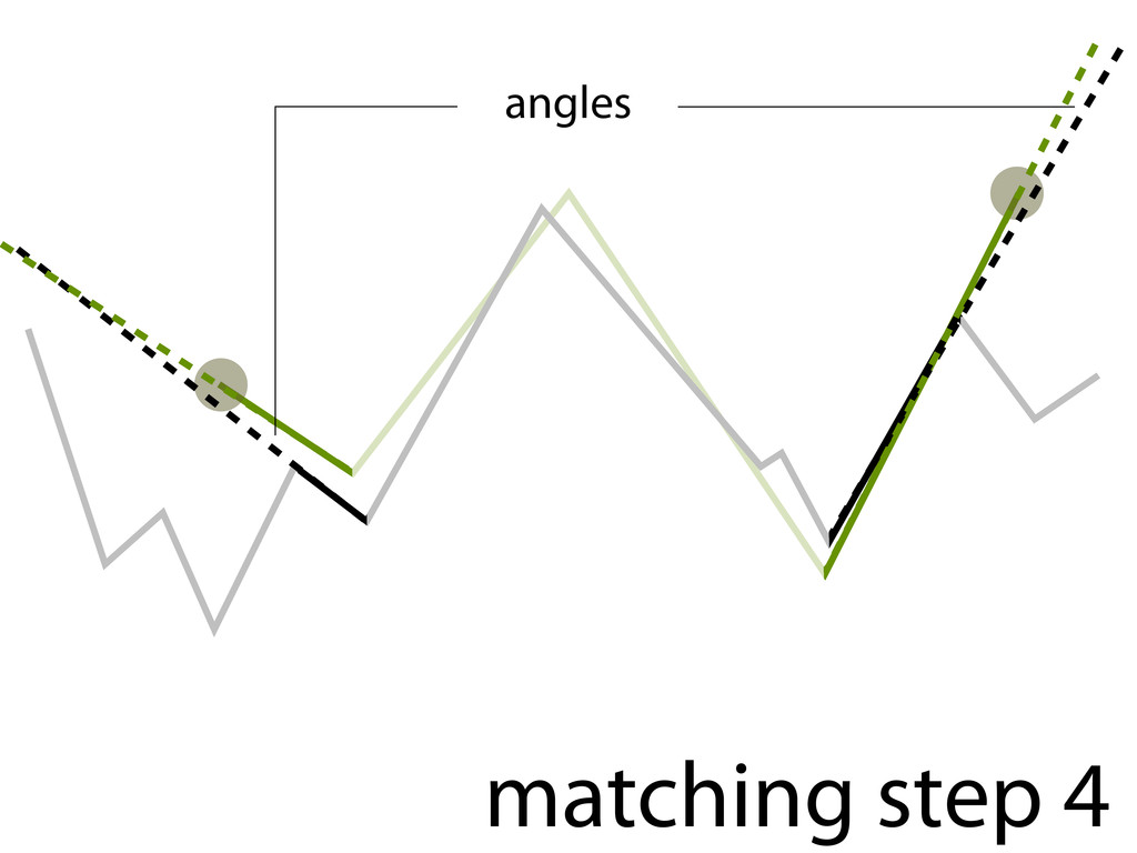 matching step 4 angles