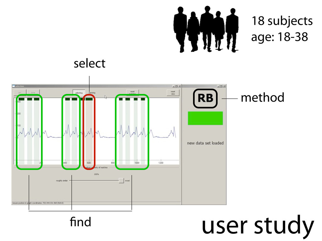user study 18 subjects age: 18-38 select method...