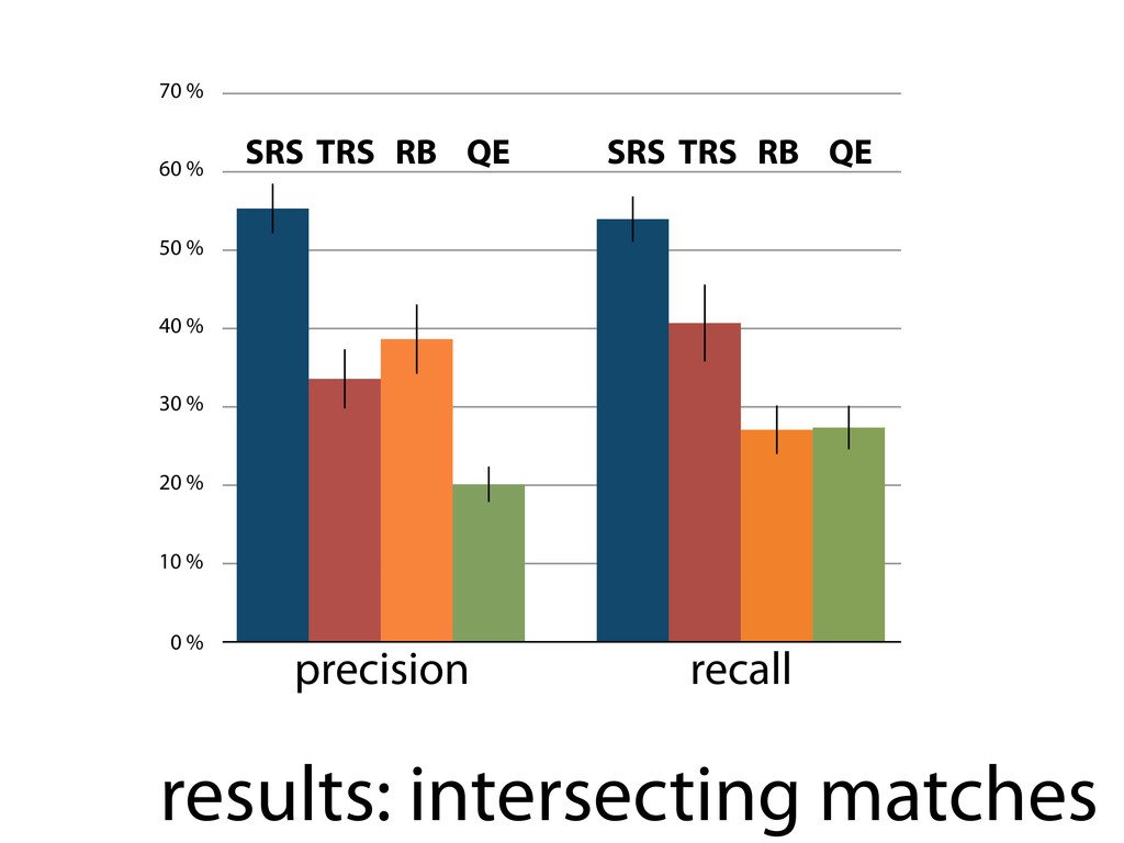 results: intersecting matches +,-.#123,42# prec...