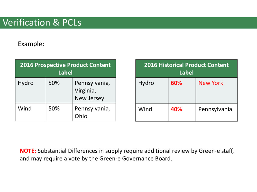Verification & PCLs Example: 2016 Prospective P...