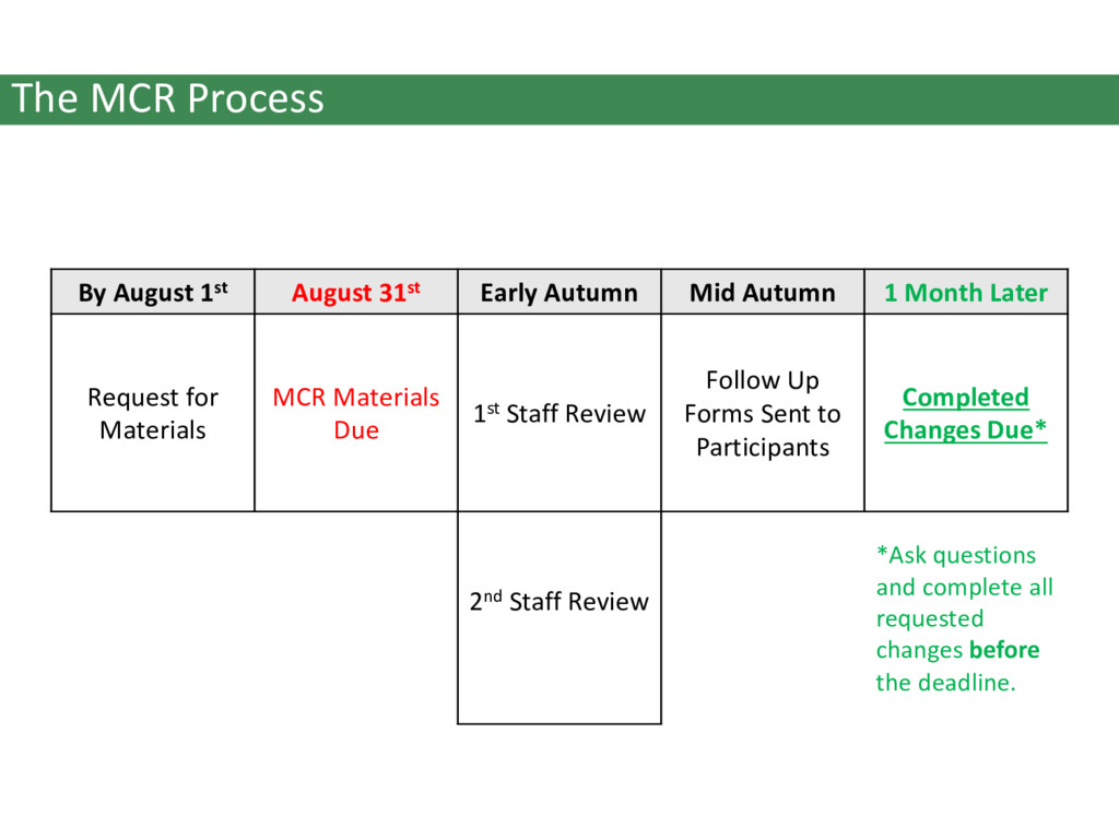 The MCR Process By August 1st August 31st Early...