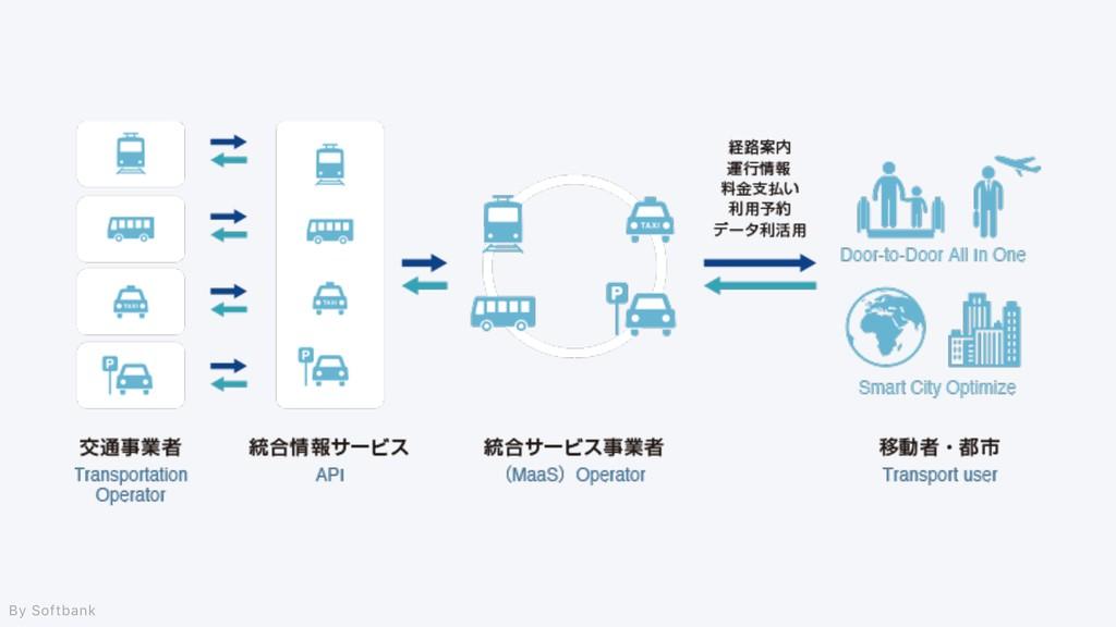 By Softbank