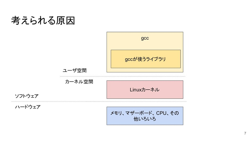 考えられる原因 7 gcc Linuxカーネル メモリ、マザーボード、 CPU、その 他いろい...