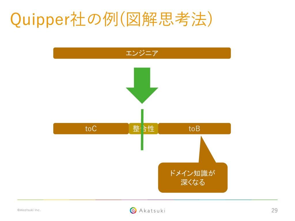 29 toC toB 整合性 エンジニア ドメイン知識が 深くなる Quipper社の例(図解...