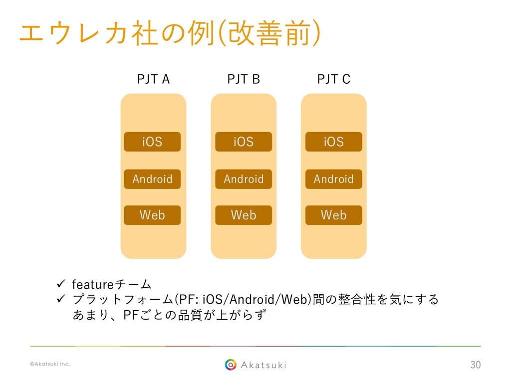 30 エウレカ社の例(改善前) PJT A PJT B PJT C iOS Android W...