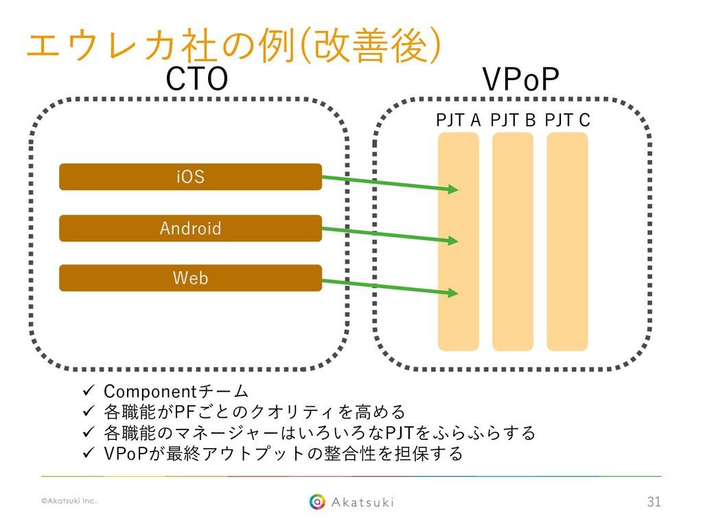 31 エウレカ社の例(改善後) PJT A PJT B PJT C iOS Android W...