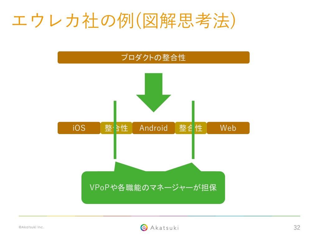32 iOS Android Web 整合性 整合性 プロダクトの整合性 VPoPや各職能のマ...